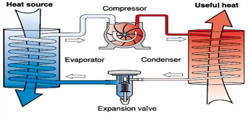 Different Types Of Heat Pumps Available And What They Are Used For
