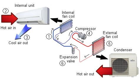 How Much Should You Pay For An Air Conditioner Ambient Hvac
