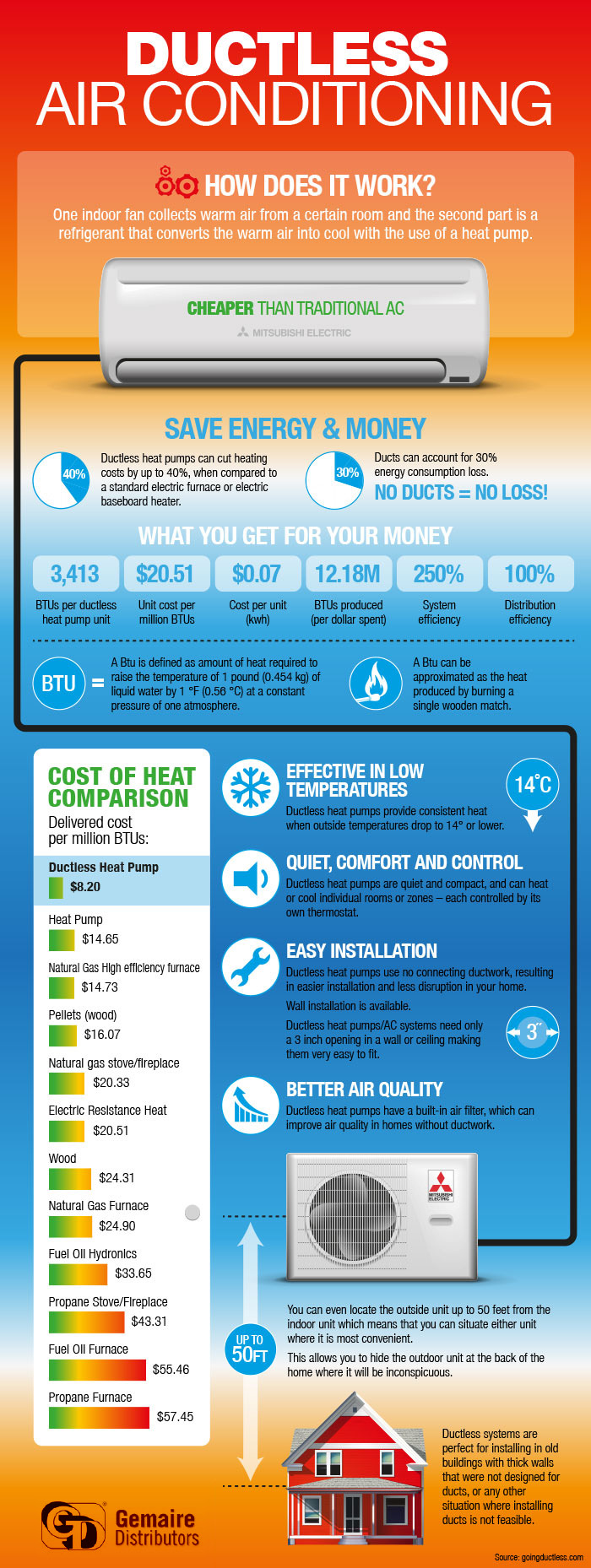 Learn More About Air Conditioning Through Infographics